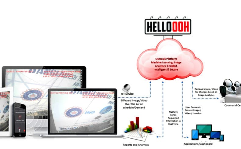 Helloooh, Hello ooh, ooh, Out of home advertising, outdoor advertising